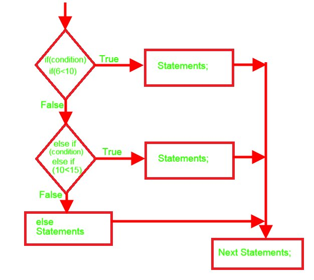 Flow chart with example for if then elseif if then else if flow chart ccuart Image collections
