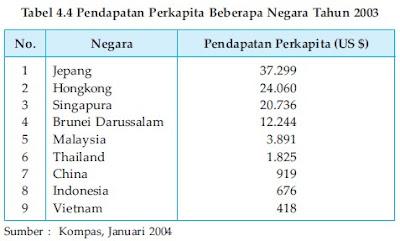 Tingkat Kemakmuran yang Rendah