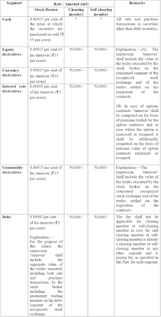 Table: Clause 3(1) Part B Schedule V of SEBI (Stock Brokers and Sub-brokers) Regulations, 1992