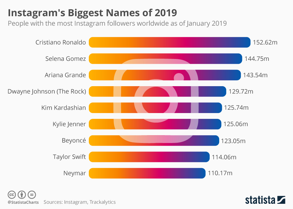 Instagram's Biggest Names of 2019