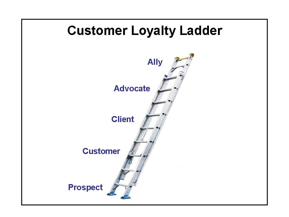 relationship marketing ladder of loyalty card