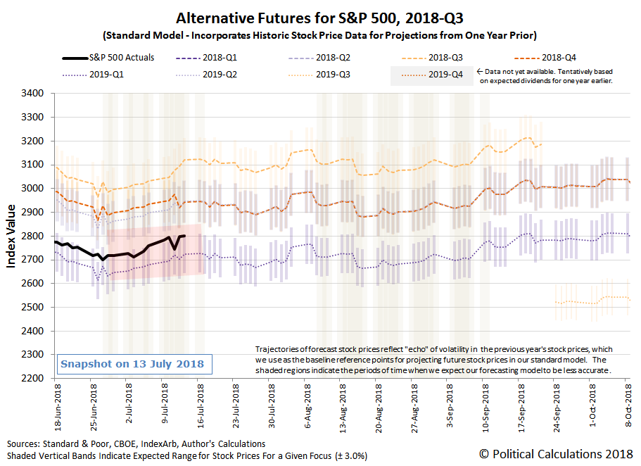 Alternative Futures - S&P 500 - 2018Q3 - Standard Model with Redzone Forecast for 2019Q1 between 28 June 2018 and 17 July 2018 - Snapshot on 13 July 2018