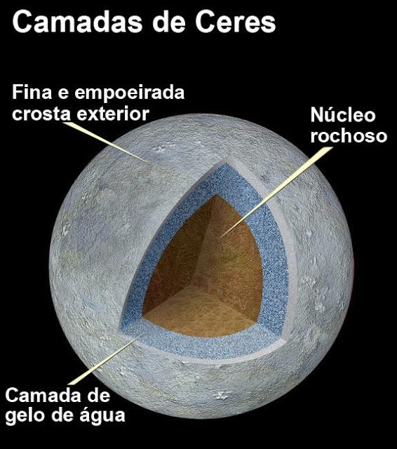 camadas de Ceres