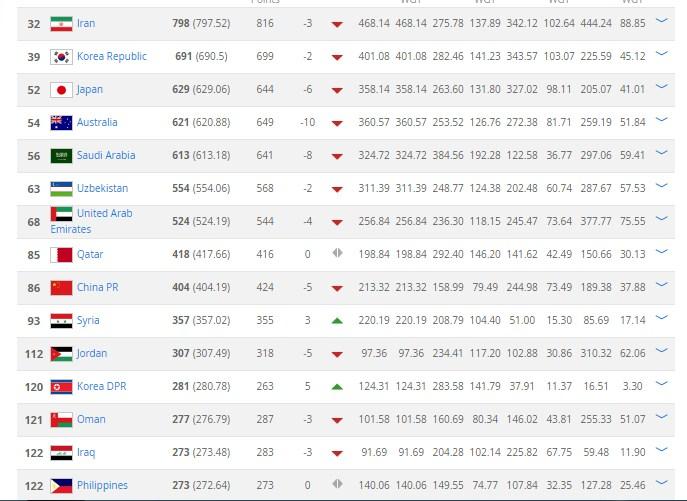 تصنيف المنتخبات العربية لشهر فبراير 2017   تصنيف الفيفا للمنتخبات العربية9-2-2017