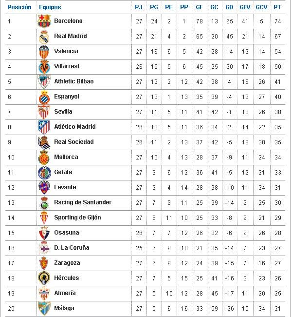 Liga Bbva Calendario Y Resultados.Liga Bbva Tabla De Posiciones Gucci 1627