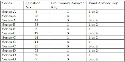 AP PC (Drivers) Preliminary Answer key changes