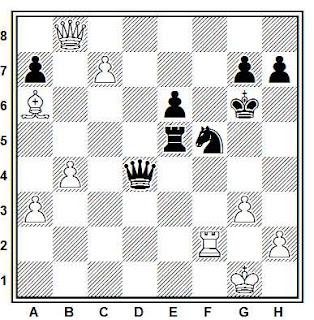 Posición de la partida Koleda - Zabialov (Correspondencia, 1983/85)