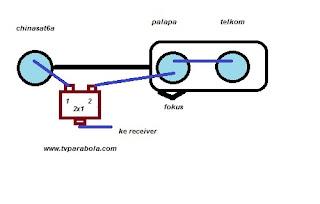 setting di receiver
