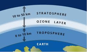 Details About Earths Atmosphere layers