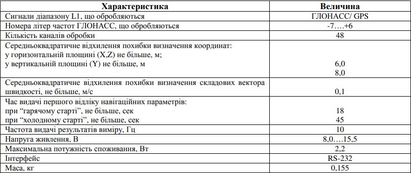 Основні ТТХ виробу БНА-1Д за даними виробника