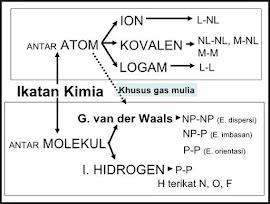 Soal Kimia Kelas 10 SMA - IKATAN KIMIA