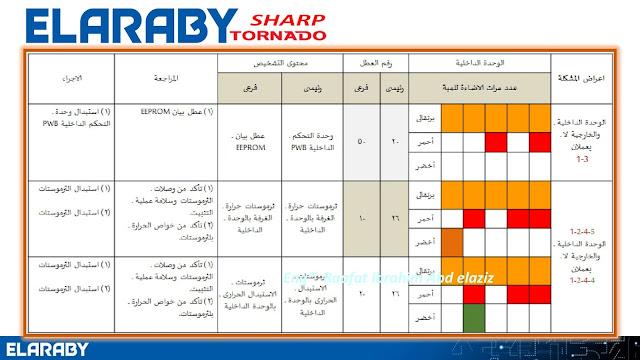 جدول اعطال لجميع اجهزة شارب