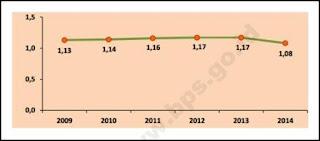 Rasio Puskesmas per 30.000 Penduduk di Indonesia 2009-2014