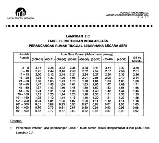 Daftar lengkap biaya jasa arsitek