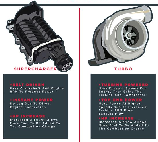 Difference between Turbocharger and Supercharger  Electrical Blog