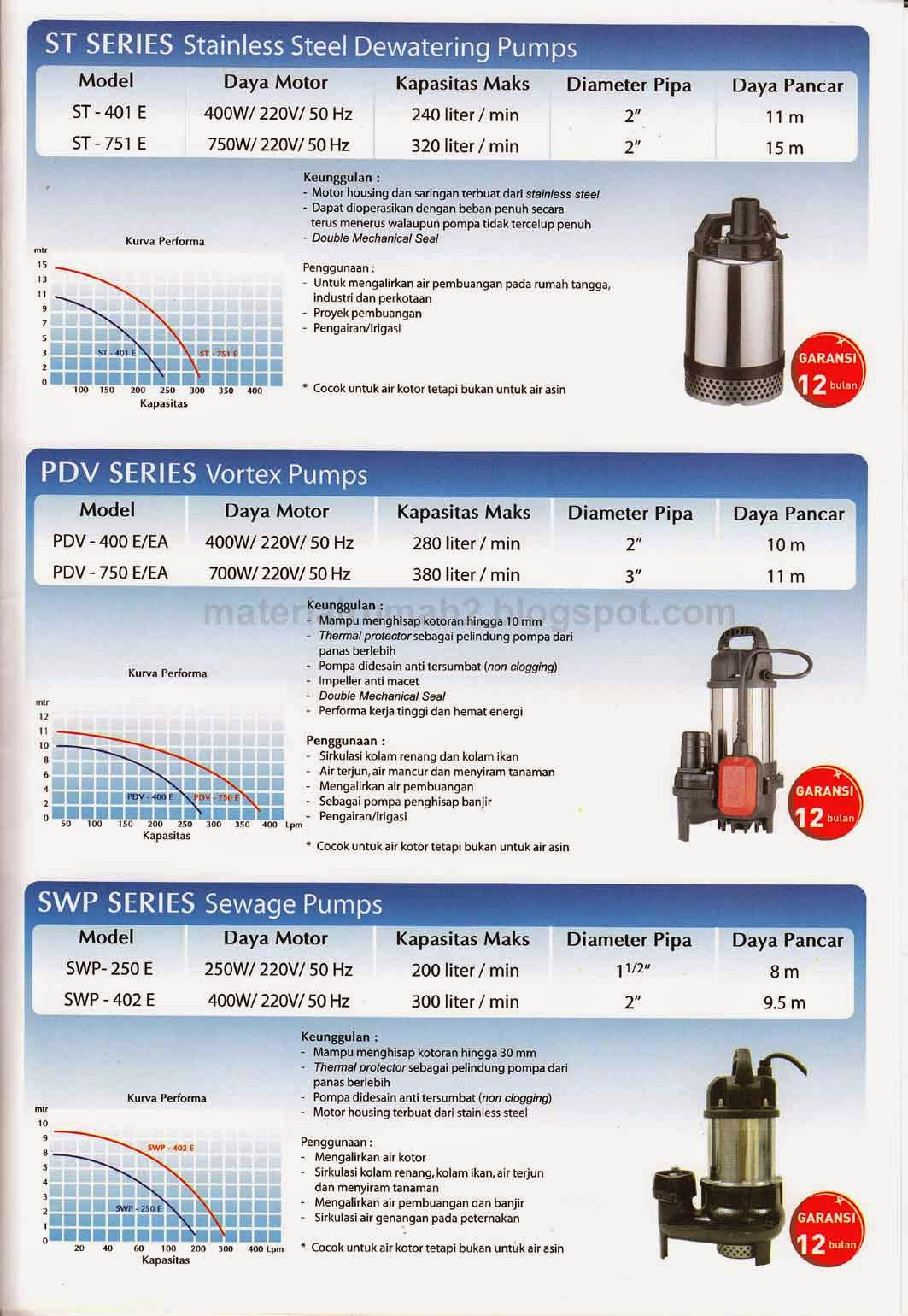 Pompa Celup WASSER (Submersible Pump)