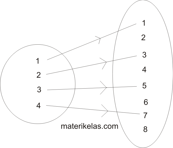 Rumus dan contoh soal relasi fungsi pada diagram panah cartesius rumus dan contoh soal relasi fungsi pada diagram panah cartesius pasangan berurutan ccuart Image collections