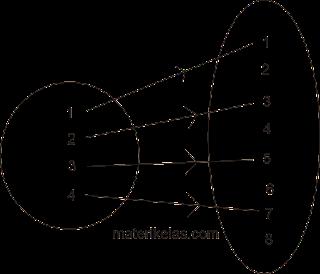 Rumus Dan Contoh Soal Relasi & Fungsi Pada Diagram Panah, Cartesius. Pasangan Berurutan