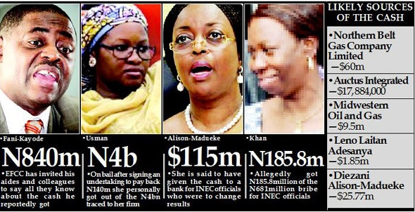 [REVEALED] How Diezani Gave INEC Chiefs N23.3bn For 2015 Elections