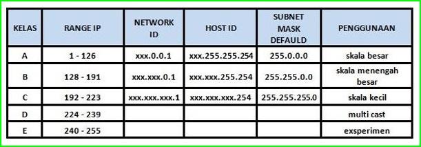 Klasifikasi IP Address Berdasarkan Kelas, Jenis, Fungsi pada Jaringan Komputer