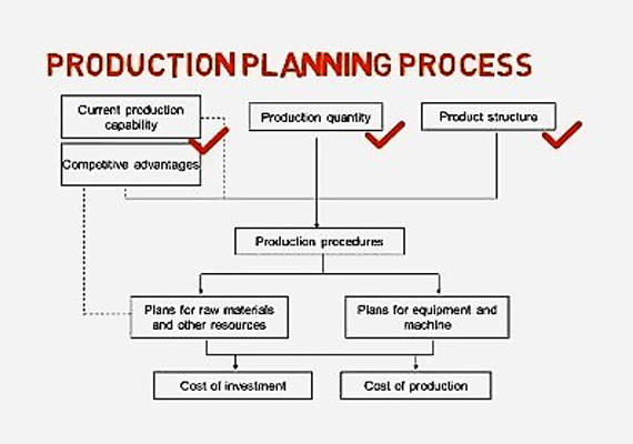 Business Plans; Making The Production And Operation Plan