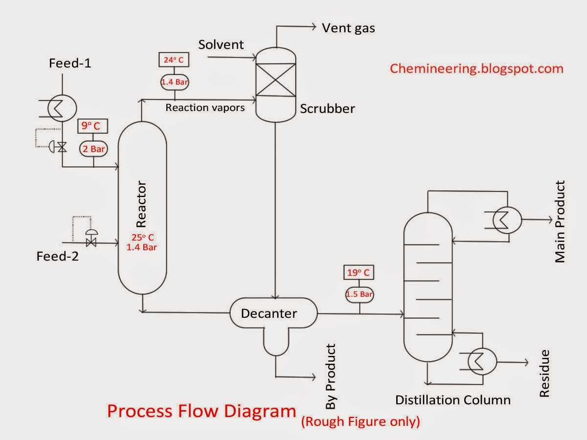 chemineering types of chemical engineering drawings bfd, pfd, p&id process  flow diagram and procedure
