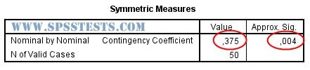 Symmetric Measures-OUTPUT