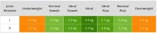 Tabel Berat Badan Normal Bayi Baru Lahir