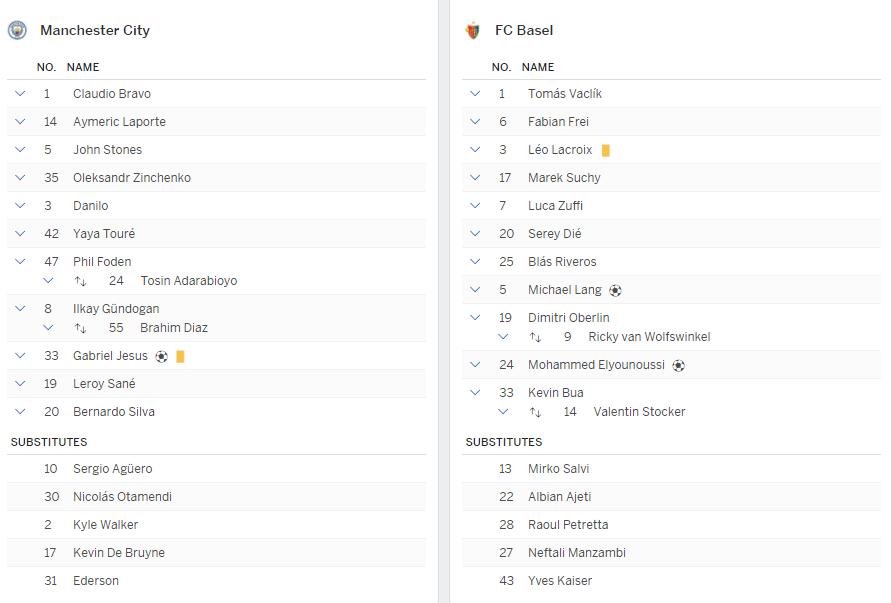 แทงบอล ไฮไลท์ เหตุการณ์การแข่งขัน แมนฯ ซิตี้ vs บาเซิ่ล