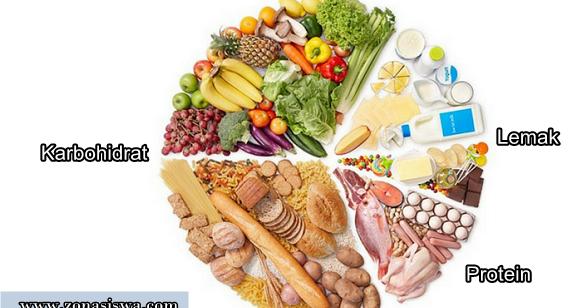Fungsi Karbohidrat Bagi Tubuh Manusia