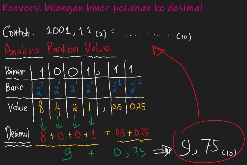 mengkonversi Sistem bilangan desimal pecahan ke biner