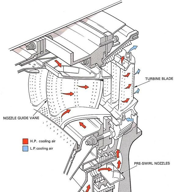 Turbine section module 15. 6.
