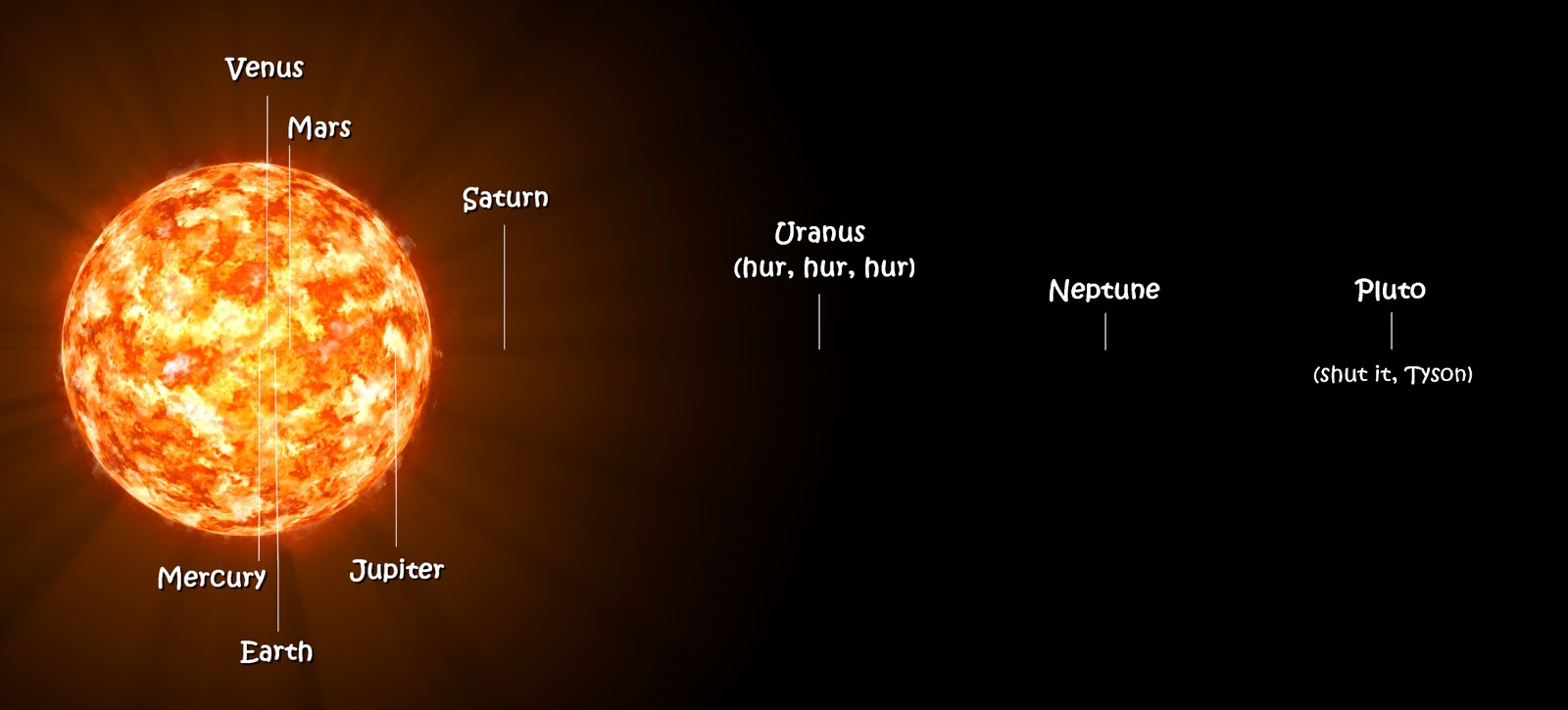 VY Canis Majoris Compared to Our Solar System (page 3 ...