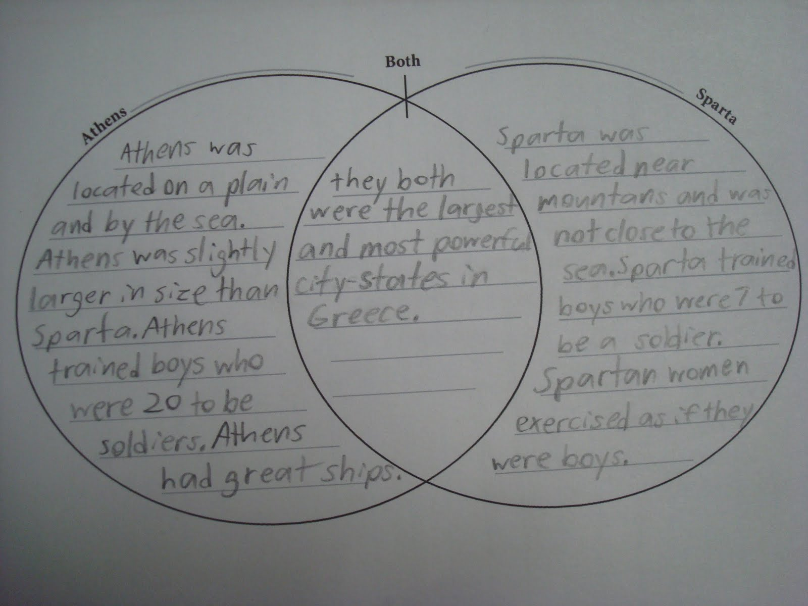 Venn Diagram Athens And Sparta