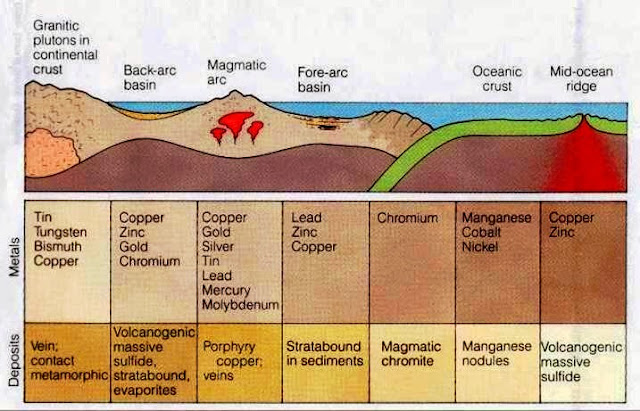 Tectonic Settings of Metal Deposits