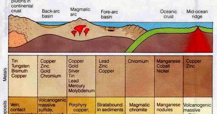Tectonic Settings Of Metal Deposits