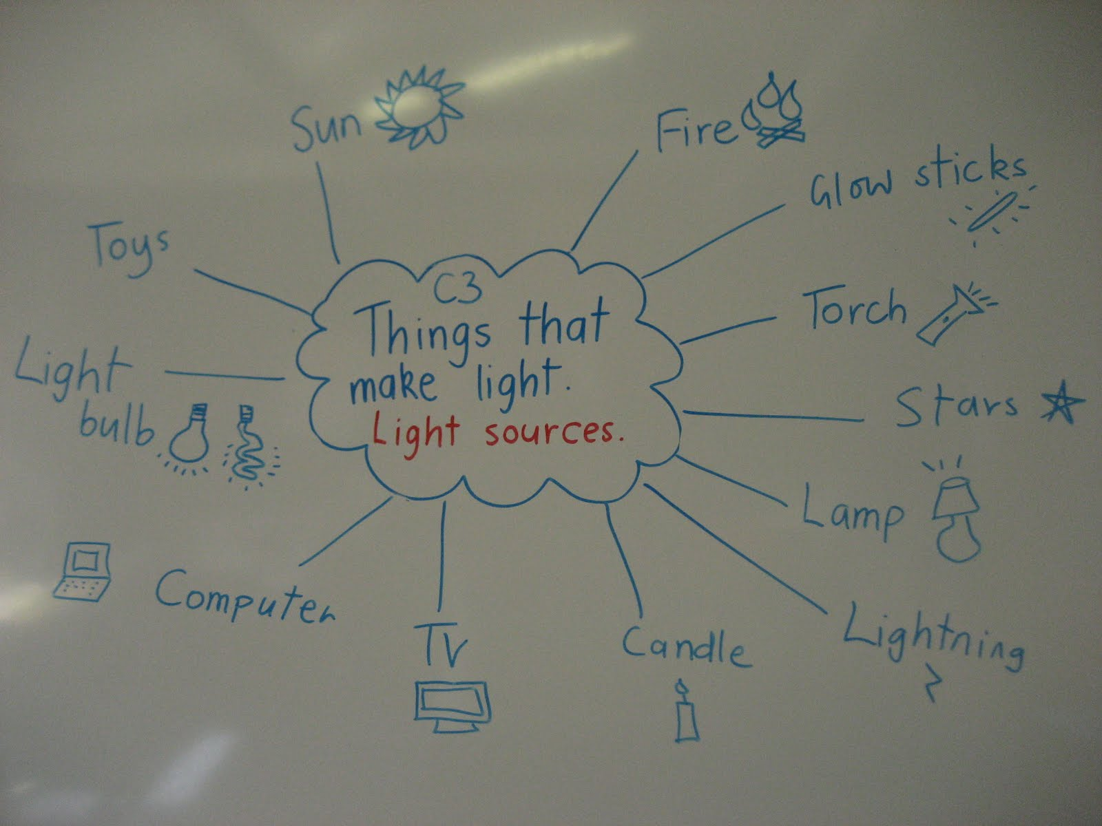 Science Ehs Sources Of Light