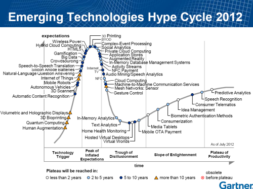 Gartner Hype Cycle 2012 des Technologies Emergentes