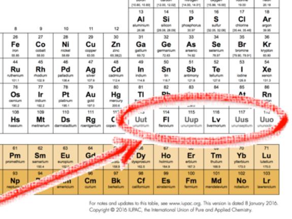Heavy metal los ltimos elementos de la tabla peridicathe last la unin internacional de qumica pura y aplicada iupac ha aprobado el da 28 de noviembre de 2016 los nombres y smbolos para los cuatro elementos 113 urtaz Choice Image