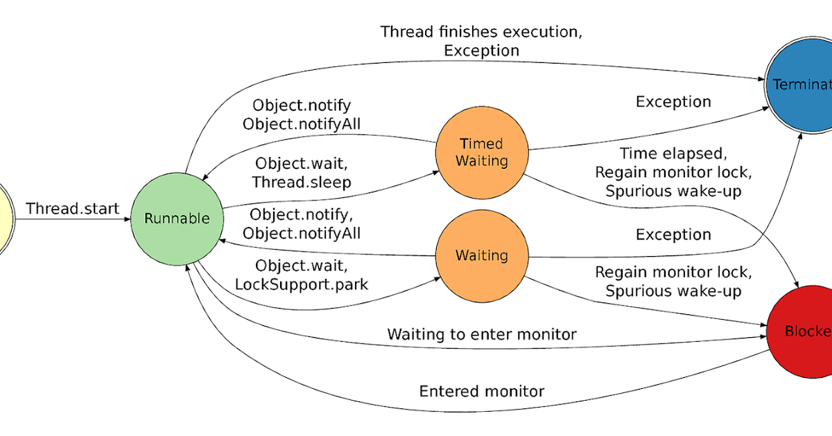 How to Implement Thread in Java with Example
