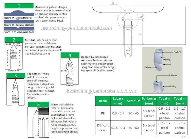 Bentuk Pinch-Off Seam Serta Effeknya Pada Kualitas Parting Line  Bottom Botol