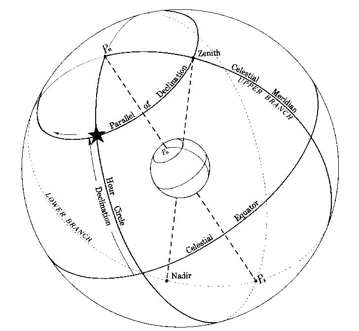 CELESTIAL NAVIGATION( 2) ~ Navigation