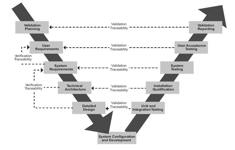 Systems development life cycle sdlc explained