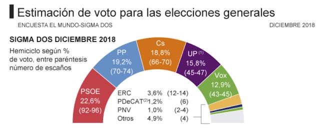 PSOE 22,6%, 92-96 dips; PP 19,2% 70-74 dips; Cs 18,8% 66-70 dips; UP 15,8% 45-47 dips; Vox 12,9% 43-45 dips