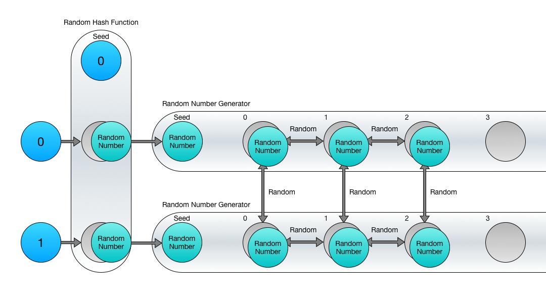 Combined Hash Function and Random Number Generators