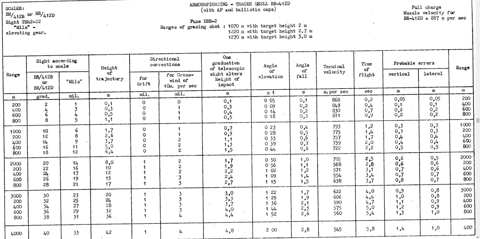 Tank Archives: D-10 CIA Intel