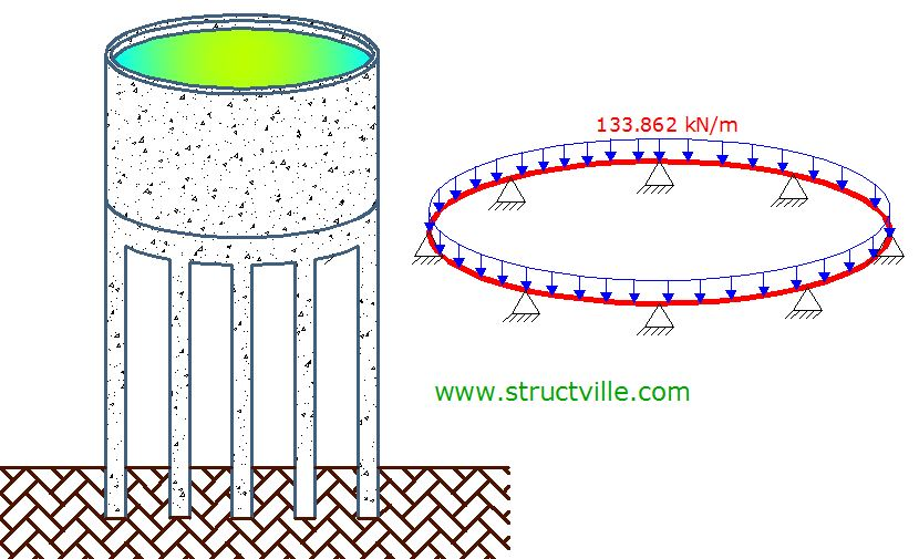 Analysis and design of curved circular beams in a