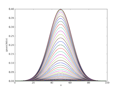 yablog: python tips: draw gaussian pdf graph with matplotlib