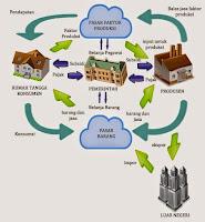 Sektor Perekonomian Dalam Siklus Aliran Pendapatan (Circular Flow)