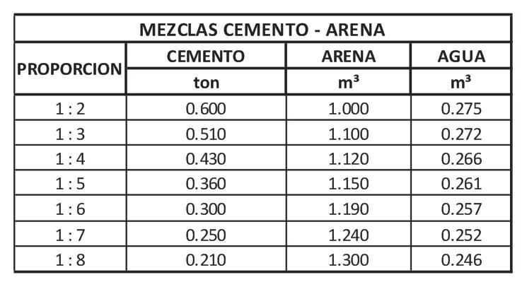 Analisis de precios adep tablas para elaborar un metro for Cuantas tilapias por metro cubico
